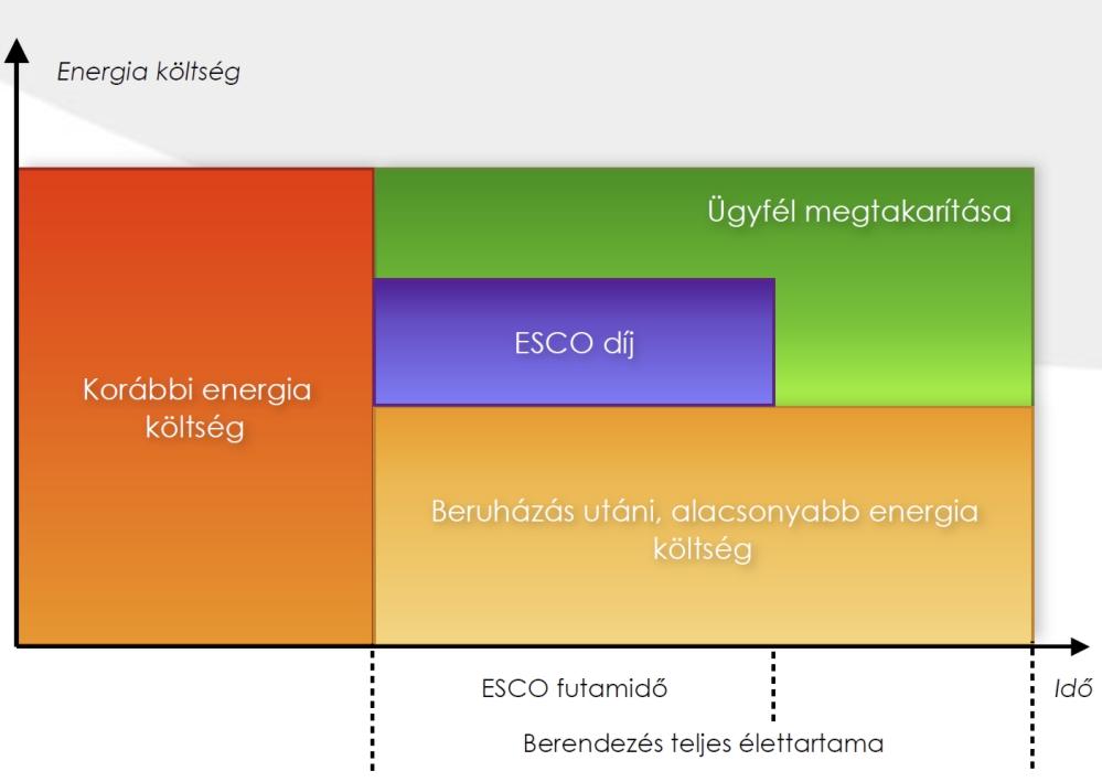 dml_hungary_esco_grafikon