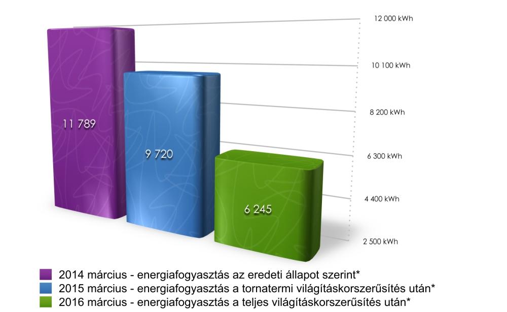 dml_hungary_bolyai_grafikon_2